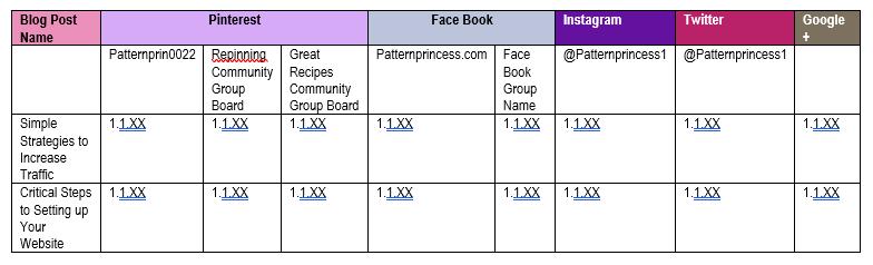 Social Media Sharing Chart